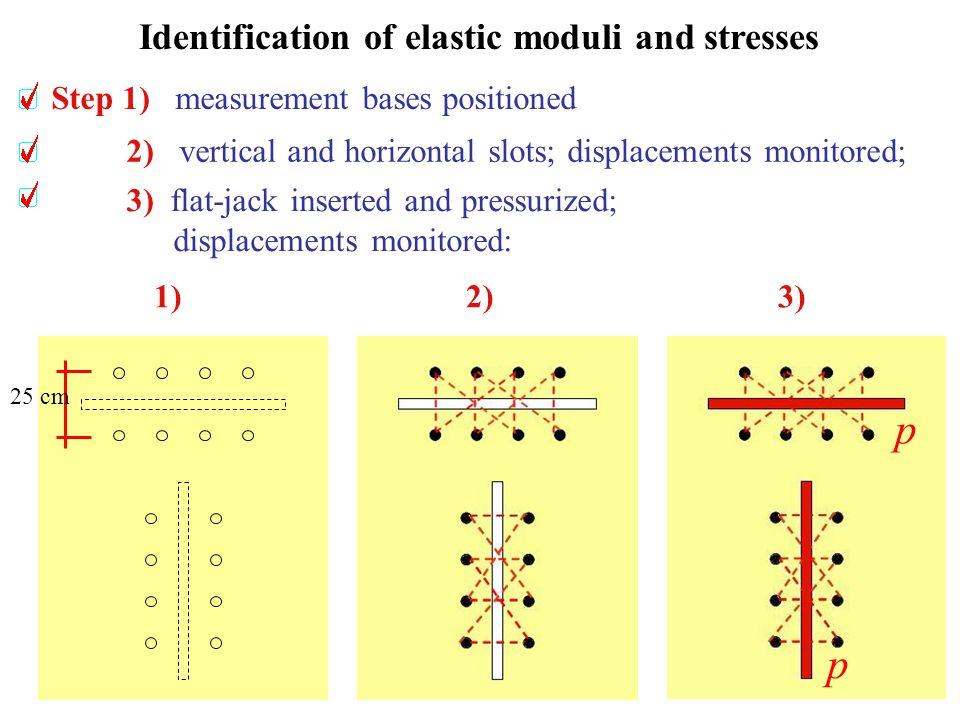 Modello poroplastico con saturazione totale variabili cinematiche Scheletro solido:campo di spostamenti u Fase fluida:flusso q ( q i = volume che fluisce secondo la direzione i attraverso una superficie unitaria ortogonale ad i nella unità di tempo )