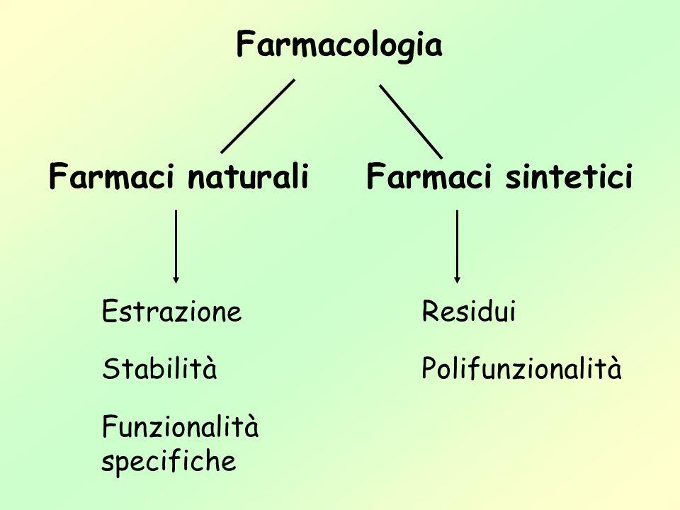 Farmacologia Farmaci naturali Estrazione Stabilità Funzionalità specifiche Farmaci sintetici Residui Polifunzionalità