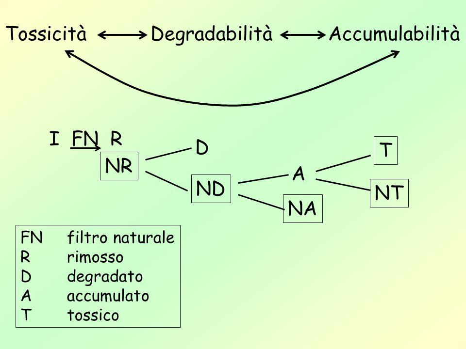 TossicitàDegradabilitàAccumulabilità I FN R NR D A ND T NT NA FN filtro naturale R rimosso D degradato A accumulato T tossico