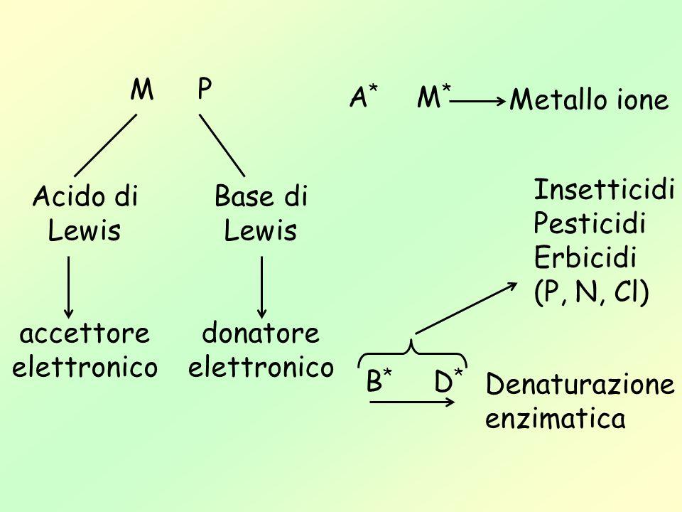 MPMP Acido di Lewis accettore elettronico Base di Lewis donatore elettronico B*D*B*D* Insetticidi Pesticidi Erbicidi (P, N, Cl) Denaturazione enzimati