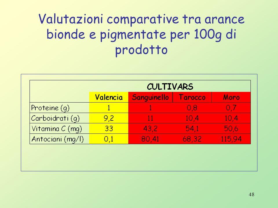 47 La valorizzazione dei prodotti ortofrutticoli tipici dellarea mediterranea attraverso la: Riduzione dei residui di fitofarmaci sul frutto. Protezio
