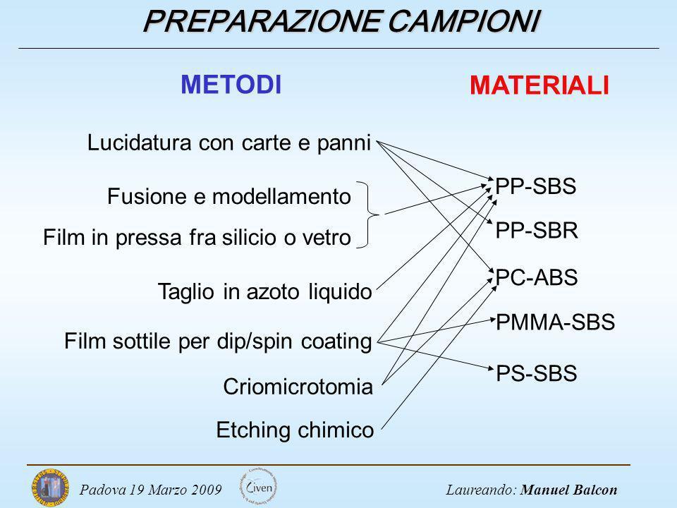 Laureando: Manuel BalconPadova 19 Marzo 2009 PREPARAZIONE CAMPIONI Lucidatura con carte e panni Taglio in azoto liquido Film sottile per dip/spin coat