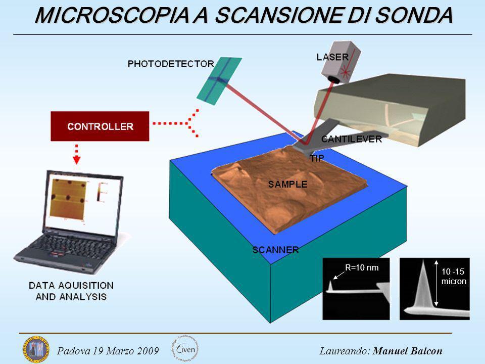 Laureando: Manuel BalconPadova 19 Marzo 2009 MICROSCOPIA A SCANSIONE DI SONDA R=10 nm 10 -15 micron