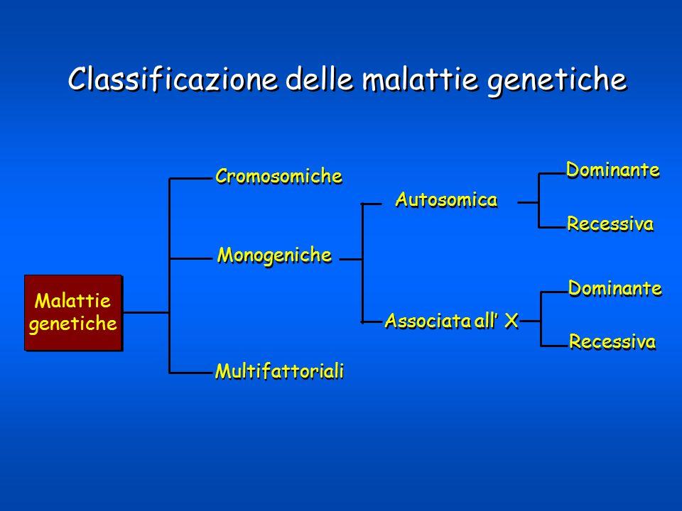 Malattie genetiche Malattie genetiche Cromosomiche Monogeniche Multifattoriali Autosomica Associata all X Dominante Recessiva Classificazione delle ma