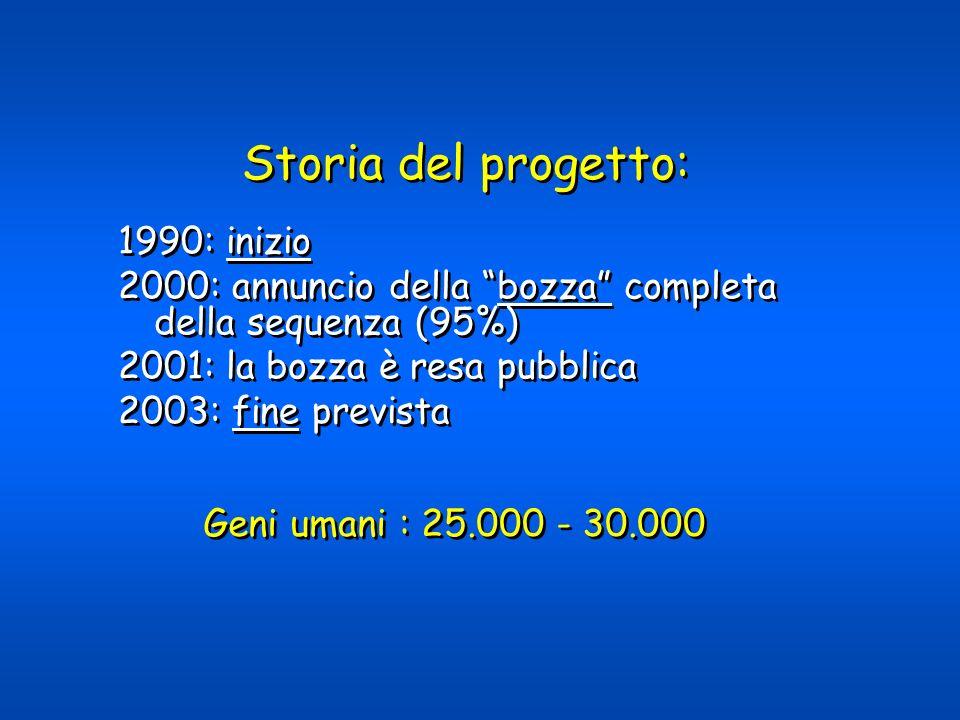 1990: inizio 2000: annuncio della bozza completa della sequenza (95%) 2001: la bozza è resa pubblica 2003: fine prevista 1990: inizio 2000: annuncio d
