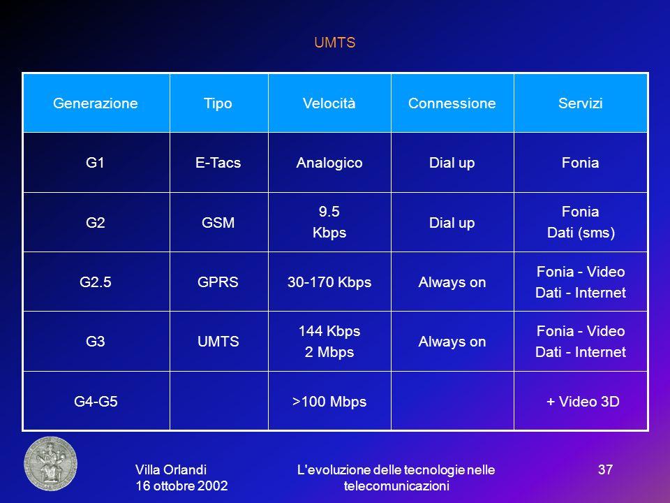 Villa Orlandi 16 ottobre 2002 L evoluzione delle tecnologie nelle telecomunicazioni 37 UMTS Fonia - Video Dati - Internet Always on 144 Kbps 2 Mbps UMTSG3 + Video 3D>100 MbpsG4-G5 Fonia - Video Dati - Internet Always on30-170 KbpsGPRSG2.5 Fonia Dati (sms) Dial up 9.5 Kbps GSMG2 FoniaDial upAnalogicoE-TacsG1 ServiziConnessioneVelocitàTipoGenerazione