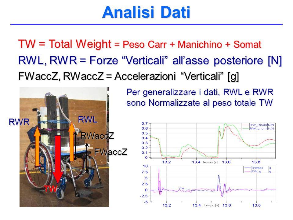 Analisi Dati TW = Total Weight = Peso Carr + Manichino + Somat RWL, RWR = Forze Verticali allasse posteriore [N] FWaccZ, RWaccZ = Accelerazioni Vertic