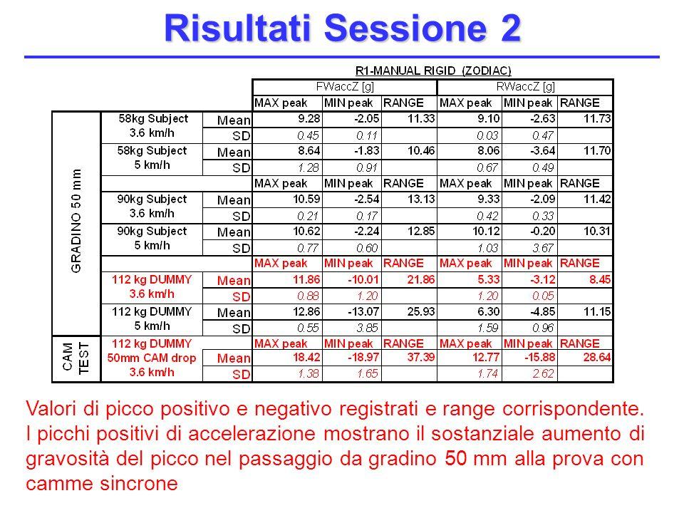Risultati Sessione 2 Valori di picco positivo e negativo registrati e range corrispondente. I picchi positivi di accelerazione mostrano il sostanziale