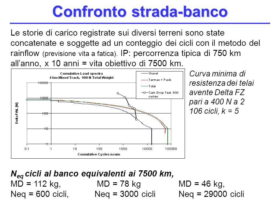 Le storie di carico registrate sui diversi terreni sono state concatenate e soggette ad un conteggio dei cicli con il metodo del rainflow (previsione