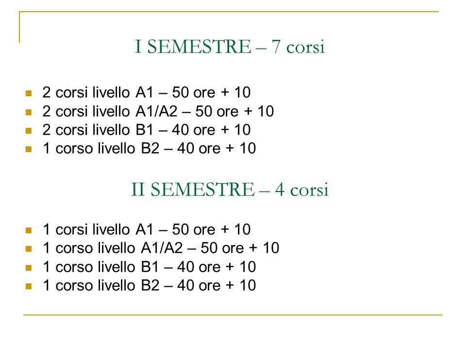 I SEMESTRE – 7 corsi 2 corsi livello A1 – 50 ore + 10 2 corsi livello A1/A2 – 50 ore + 10 2 corsi livello B1 – 40 ore + 10 1 corso livello B2 – 40 ore