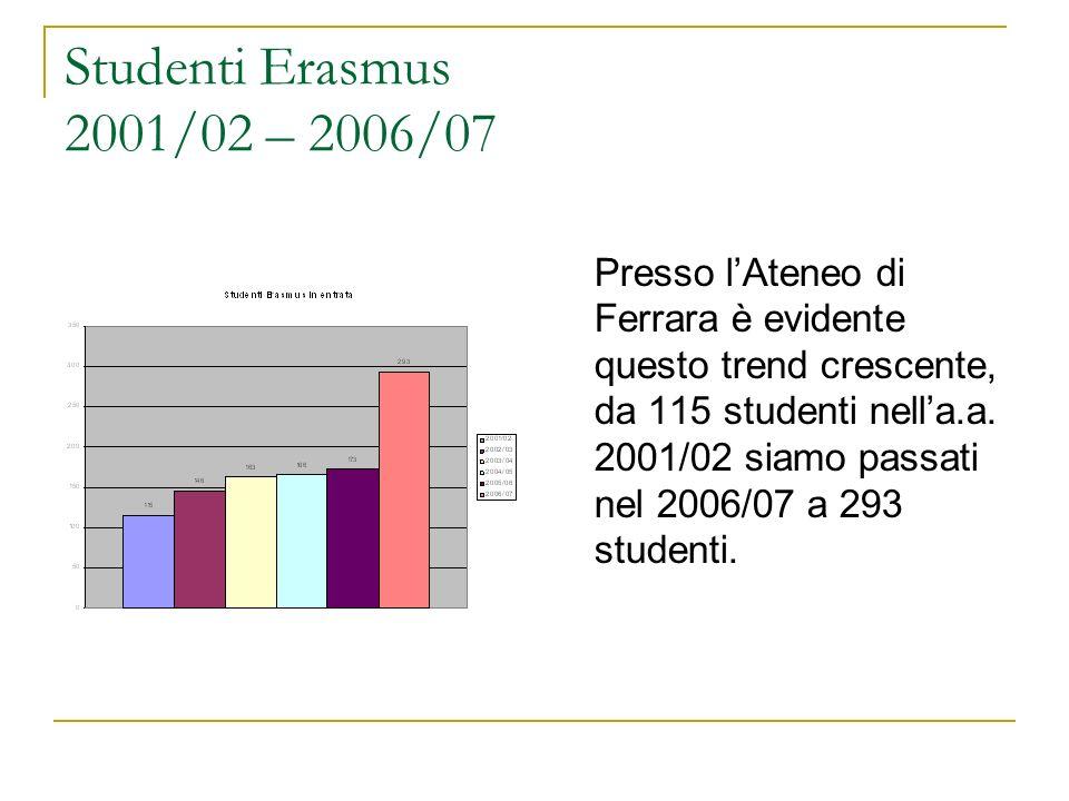 Studenti Erasmus 2001/02 – 2006/07 Presso lAteneo di Ferrara è evidente questo trend crescente, da 115 studenti nella.a. 2001/02 siamo passati nel 200