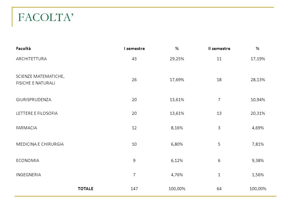 FACOLTA FacoltàI semestre%II semestre% ARCHITETTURA4329,25%1117,19% SCIENZE MATEMATICHE, FISICHE E NATURALI 2617,69%1828,13% GIURISPRUDENZA2013,61%710