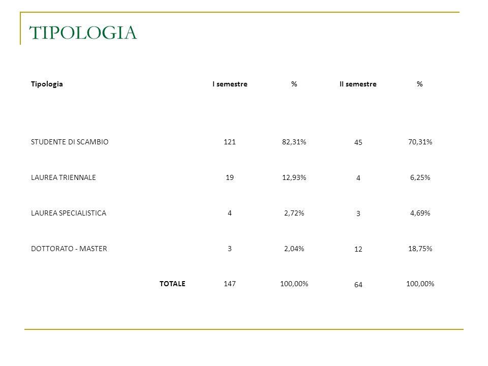 TIPOLOGIA TipologiaI semestre%II semestre% STUDENTE DI SCAMBIO12182,31% 45 70,31% LAUREA TRIENNALE1912,93% 4 6,25% LAUREA SPECIALISTICA42,72% 3 4,69%