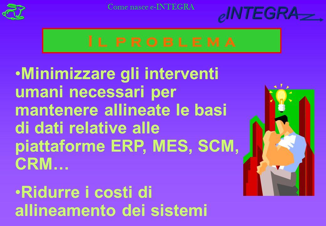 INTEGRA e I l p r o b l e m a Minimizzare gli interventi umani necessari per mantenere allineate le basi di dati relative alle piattaforme ERP, MES, SCM, CRM… Ridurre i costi di allineamento dei sistemi Come nasce e-INTEGRA