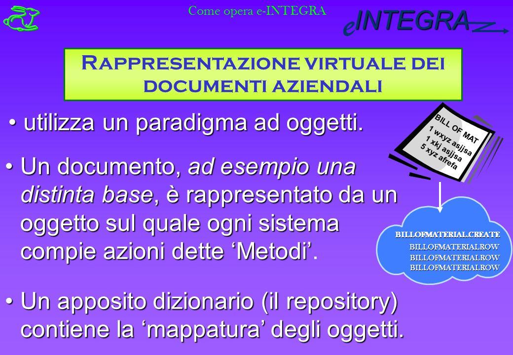 INTEGRA e Rappresentazione virtuale dei documenti aziendali utilizza un paradigma ad oggetti.utilizza un paradigma ad oggetti.