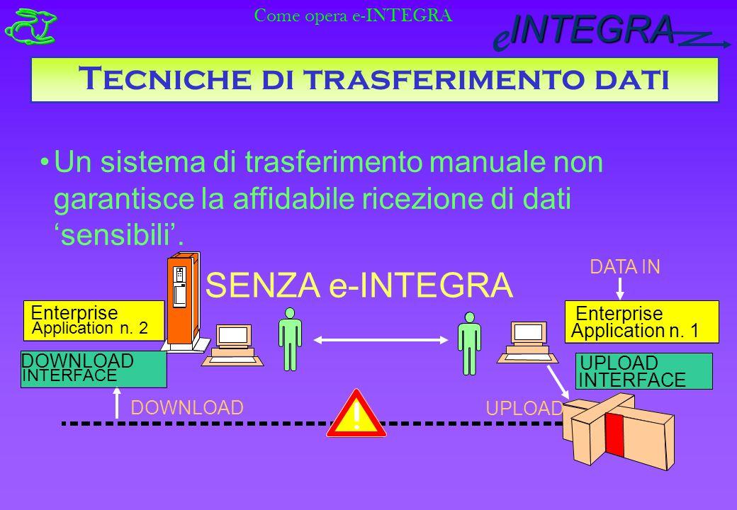 INTEGRA e Tecniche di trasferimento dati Un sistema di trasferimento manuale non garantisce la affidabile ricezione di dati sensibili.