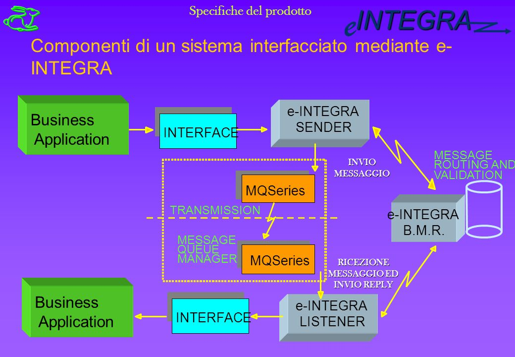 INTEGRA e INTERFACE MESSAGE ROUTING AND VALIDATION MQSeries TRANSMISSION MESSAGE QUEUE MANAGER Componenti di un sistema interfacciato mediante e- INTEGRA Business Application Specifiche del prodotto e-INTEGRA SENDER Business Application INTERFACE INVIO MESSAGGIO e-INTEGRA LISTENER RICEZIONE MESSAGGIO ED INVIO REPLY e-INTEGRA B.M.R.