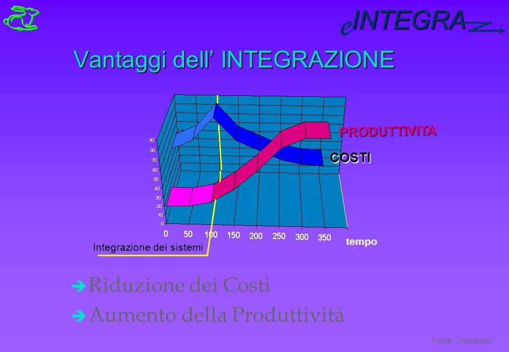 INTEGRA e è Riduzione dei Costi è Aumento della Produttività PRODUTTIVITA COSTI Integrazione dei sistemi tempo Vantaggi dell INTEGRAZIONE Fonte: Dataquest