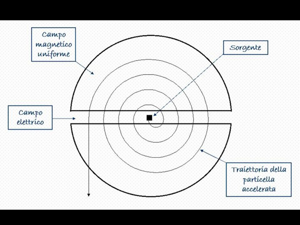 Somma di due fasci di corpuscoli: in ogni punto dello schermo si sommano i corpuscoli che arrivano dalle due fenditure.