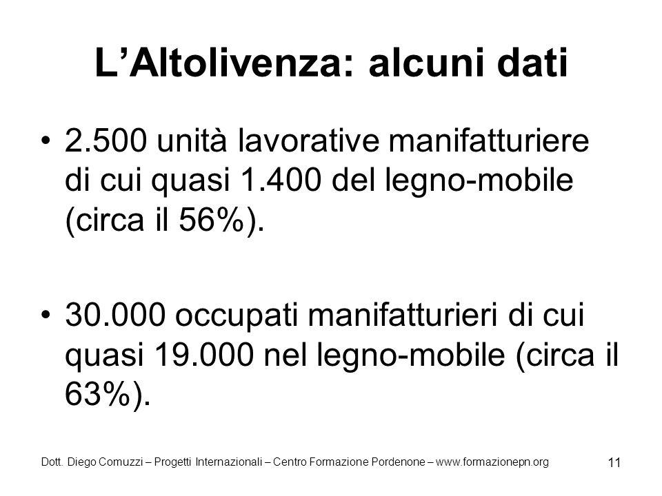 Dott. Diego Comuzzi – Progetti Internazionali – Centro Formazione Pordenone – www.formazionepn.org 11 LAltolivenza: alcuni dati 2.500 unità lavorative