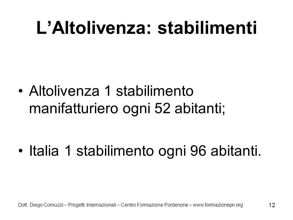 Dott. Diego Comuzzi – Progetti Internazionali – Centro Formazione Pordenone – www.formazionepn.org 12 LAltolivenza: stabilimenti Altolivenza 1 stabili