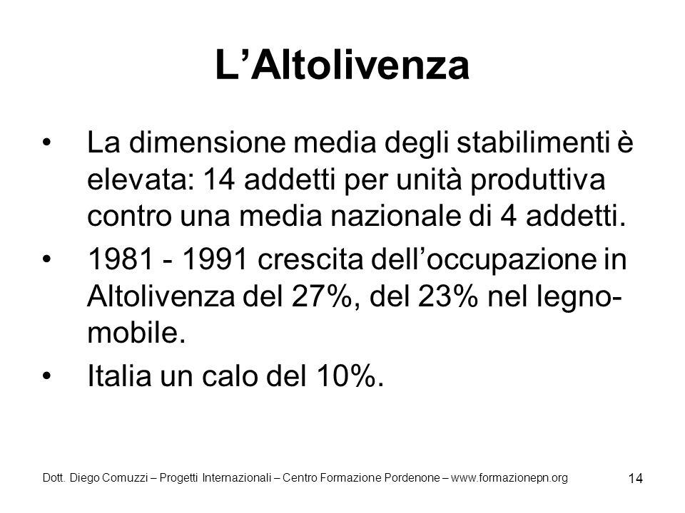 Dott. Diego Comuzzi – Progetti Internazionali – Centro Formazione Pordenone – www.formazionepn.org 14 LAltolivenza La dimensione media degli stabilime