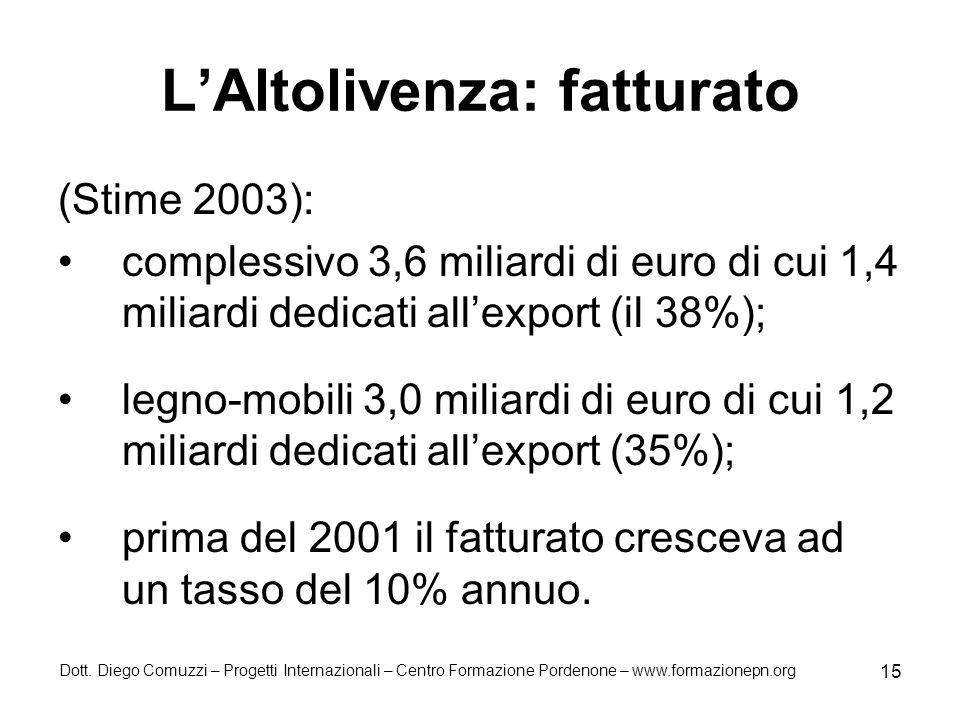 Dott. Diego Comuzzi – Progetti Internazionali – Centro Formazione Pordenone – www.formazionepn.org 15 LAltolivenza: fatturato (Stime 2003): complessiv