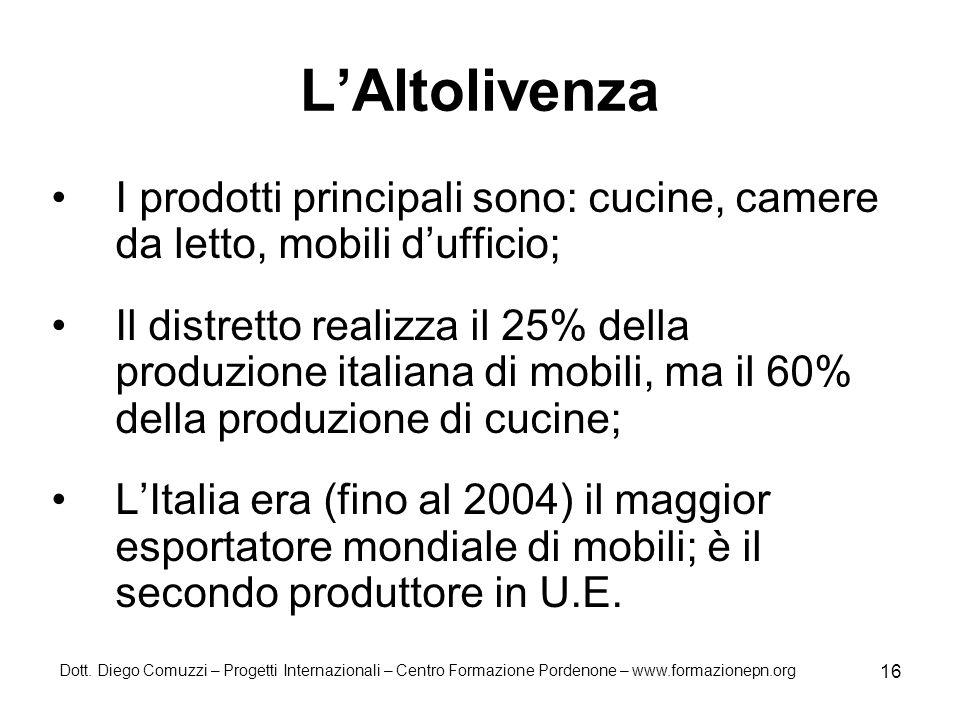 Dott. Diego Comuzzi – Progetti Internazionali – Centro Formazione Pordenone – www.formazionepn.org 16 LAltolivenza I prodotti principali sono: cucine,