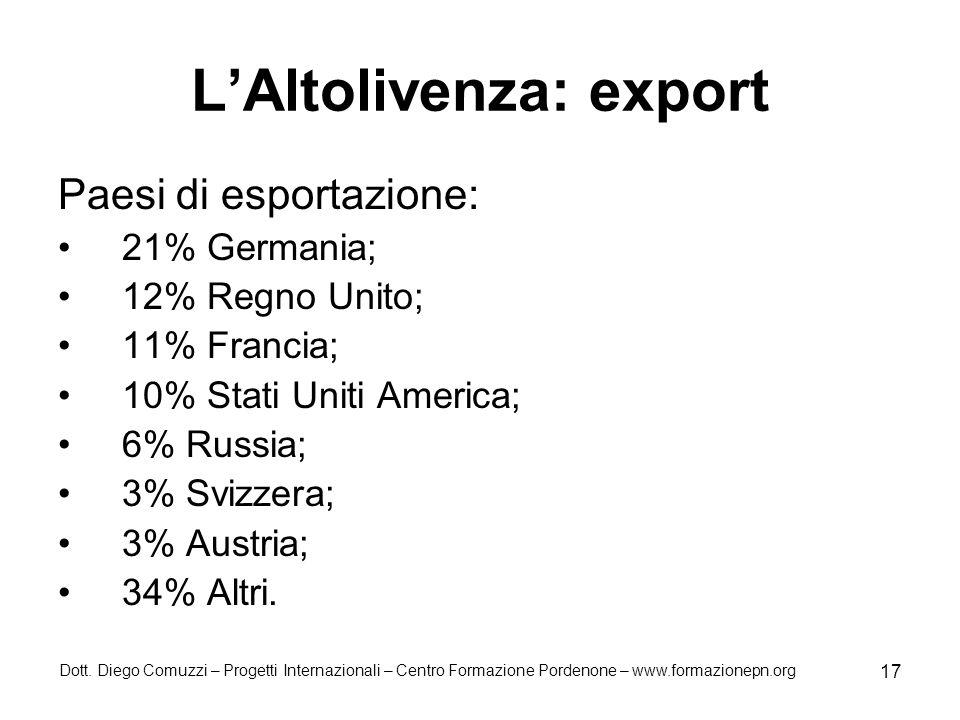 Dott. Diego Comuzzi – Progetti Internazionali – Centro Formazione Pordenone – www.formazionepn.org 17 LAltolivenza: export Paesi di esportazione: 21%