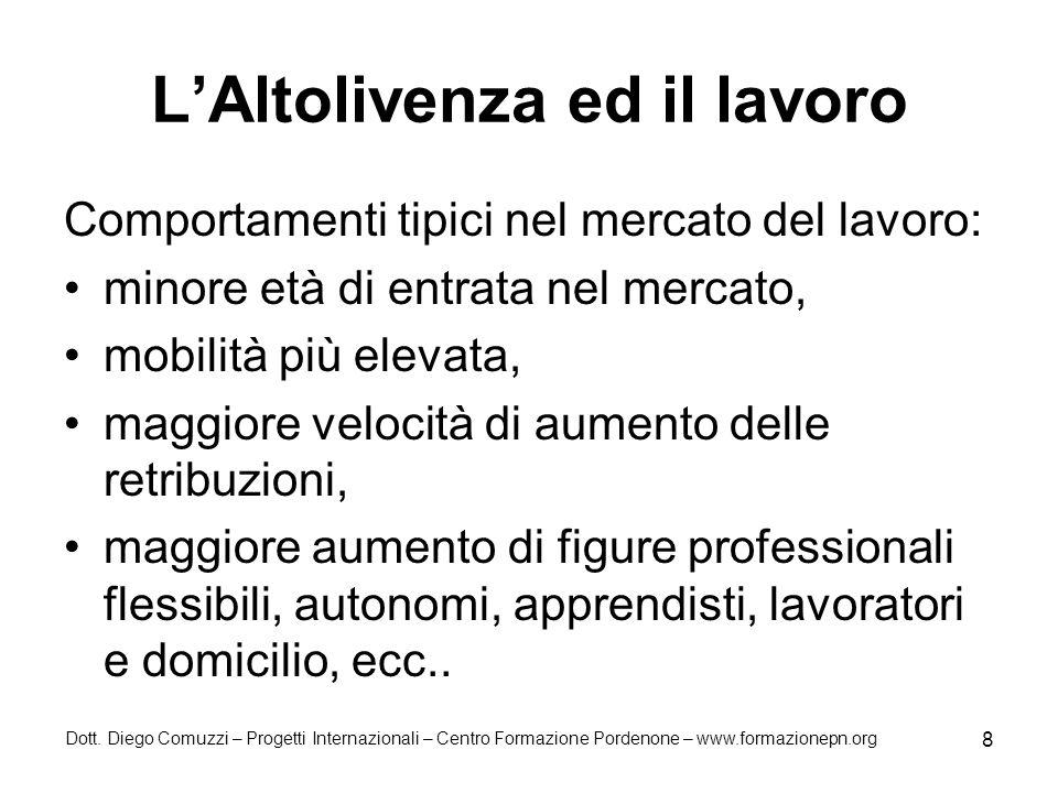 Dott. Diego Comuzzi – Progetti Internazionali – Centro Formazione Pordenone – www.formazionepn.org 8 LAltolivenza ed il lavoro Comportamenti tipici ne