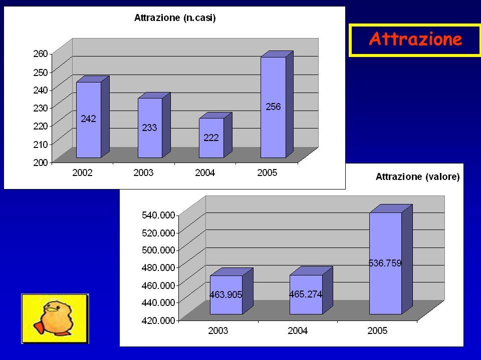 NB: I dati relativi agli anni 2002 e 2003 fanno riferimento al rapporto consumo/fatturato di Struttura Complessa, in quanto la rilevazione non veniva ancora effettuata in maniera suddivisa fra Pediatria ed Oncoematologia Ped.
