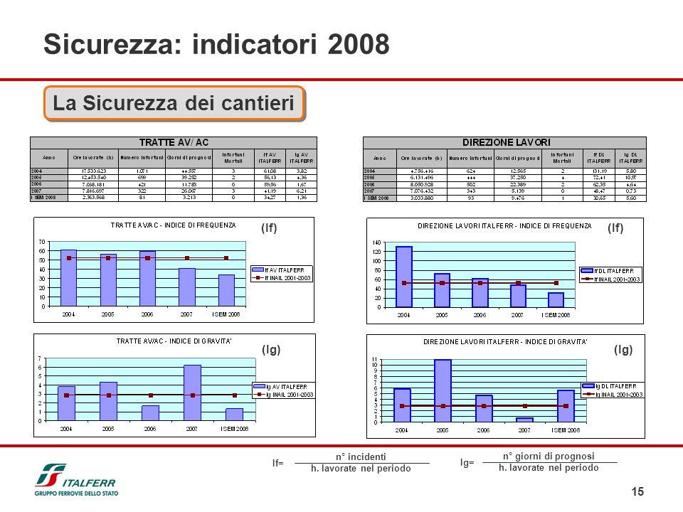 15 Sicurezza: indicatori 2008 La Sicurezza dei cantieri If= n° incidenti h. lavorate nel periodo Ig= n° giorni di prognosi h. lavorate nel periodo (If