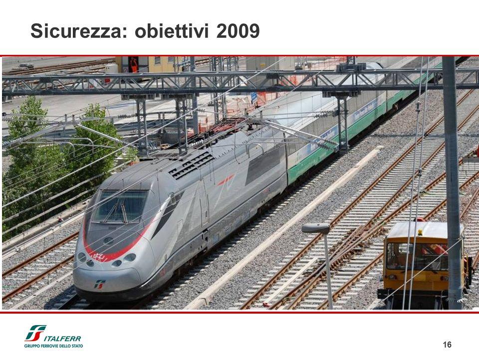 16 Sicurezza: obiettivi 2009 Proseguire laggiornamento tecnico/normativo di tutti i soggetti con responsabilità nella sicurezza ed analizzare i ritorn