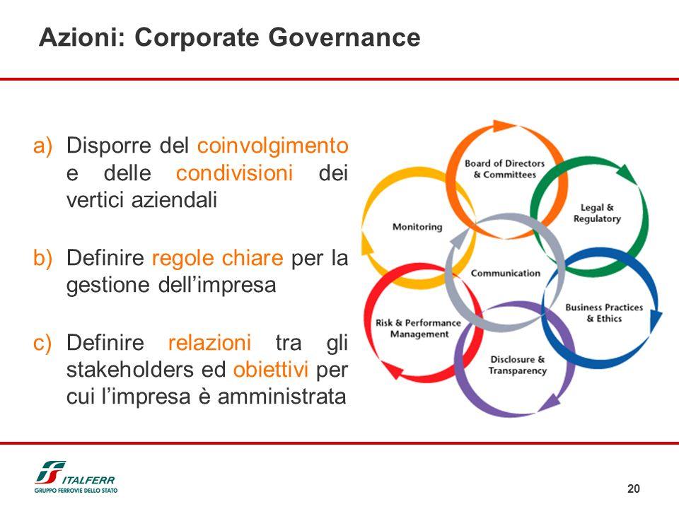 20 a)Disporre del coinvolgimento e delle condivisioni dei vertici aziendali b)Definire regole chiare per la gestione dellimpresa c)Definire relazioni