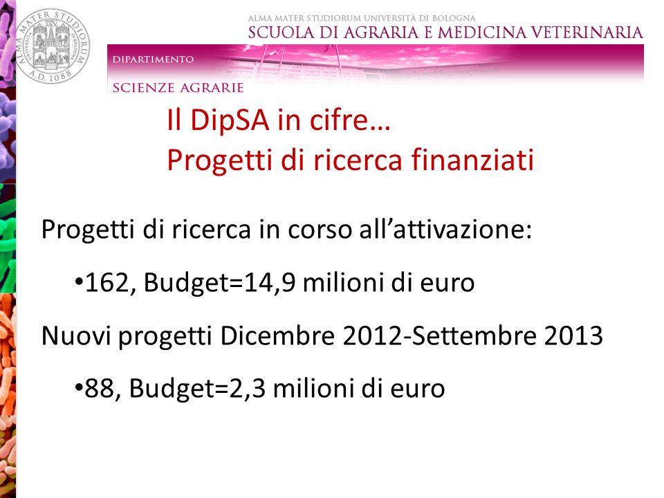 LAB 7 vs F. culmorum LAB 8 vs F. oxysporum NA 99 vs Sclerotinia spp. Progetti di ricerca in corso allattivazione: 162, Budget=14,9 milioni di euro Nuo
