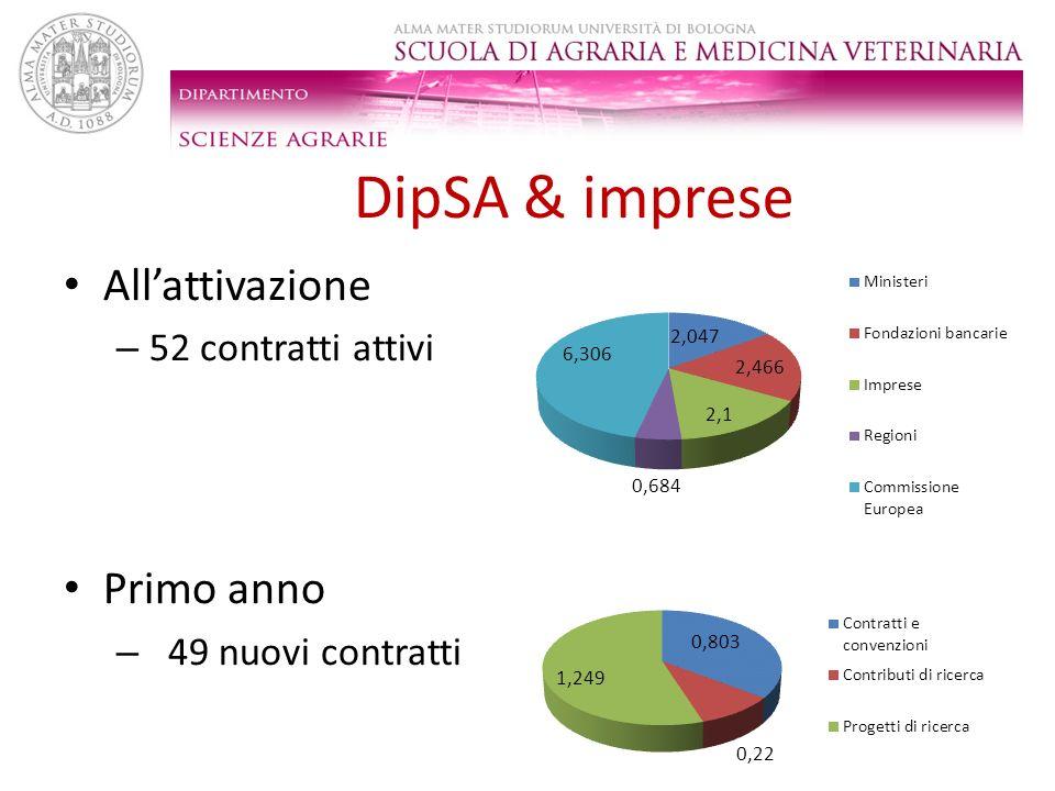DipSA & imprese Allattivazione – 52 contratti attivi Primo anno – 49 nuovi contratti