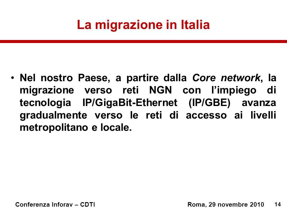 14 Conferenza Inforav – CDTIRoma, 29 novembre 2010 La migrazione in Italia Nel nostro Paese, a partire dalla Core network, la migrazione verso reti NGN con limpiego di tecnologia IP/GigaBit-Ethernet (IP/GBE) avanza gradualmente verso le reti di accesso ai livelli metropolitano e locale.