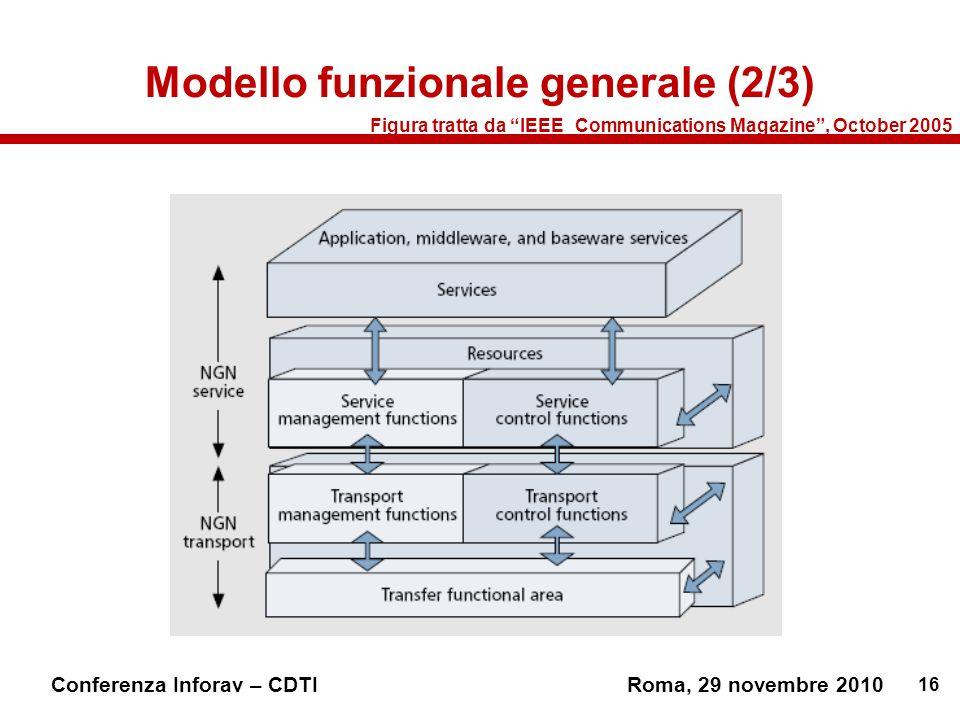 16 Conferenza Inforav – CDTIRoma, 29 novembre 2010 Modello funzionale generale (2/3) Figura tratta da IEEE_Communications Magazine, October 2005