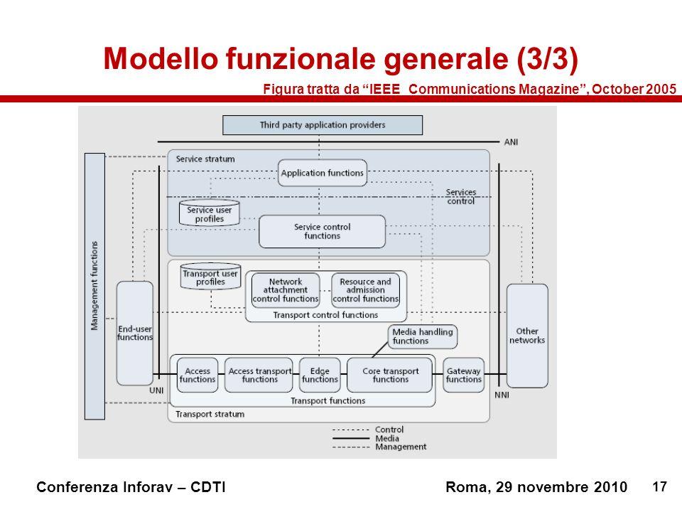 17 Conferenza Inforav – CDTIRoma, 29 novembre 2010 Figura tratta da IEEE_Communications Magazine, October 2005 Modello funzionale generale (3/3)