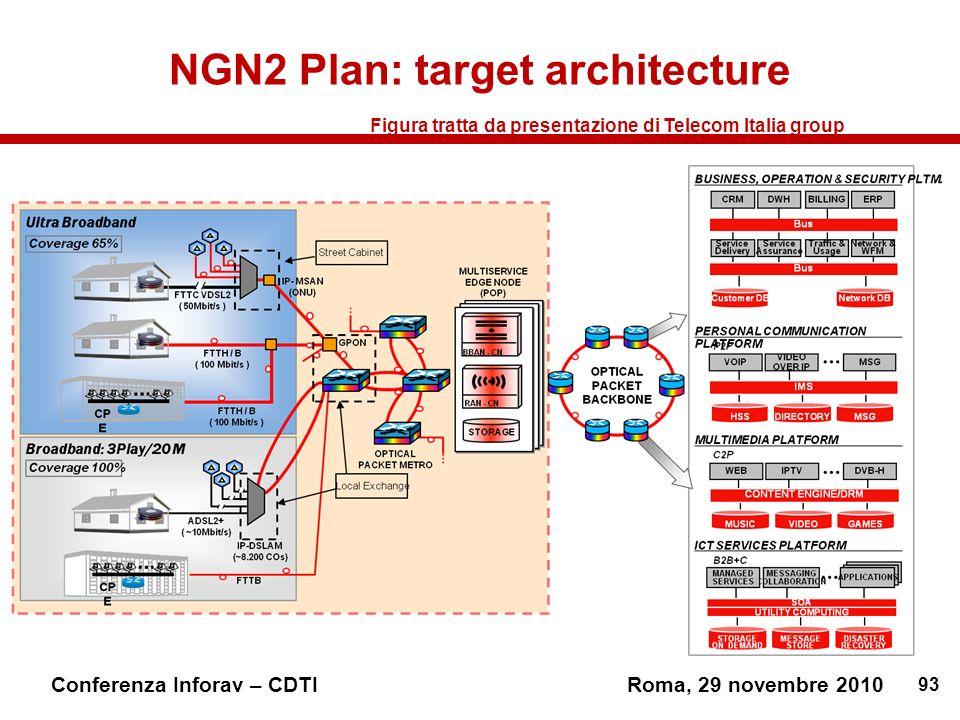 93 Conferenza Inforav – CDTIRoma, 29 novembre 2010 NGN2 Plan: target architecture Figura tratta da presentazione di Telecom Italia group