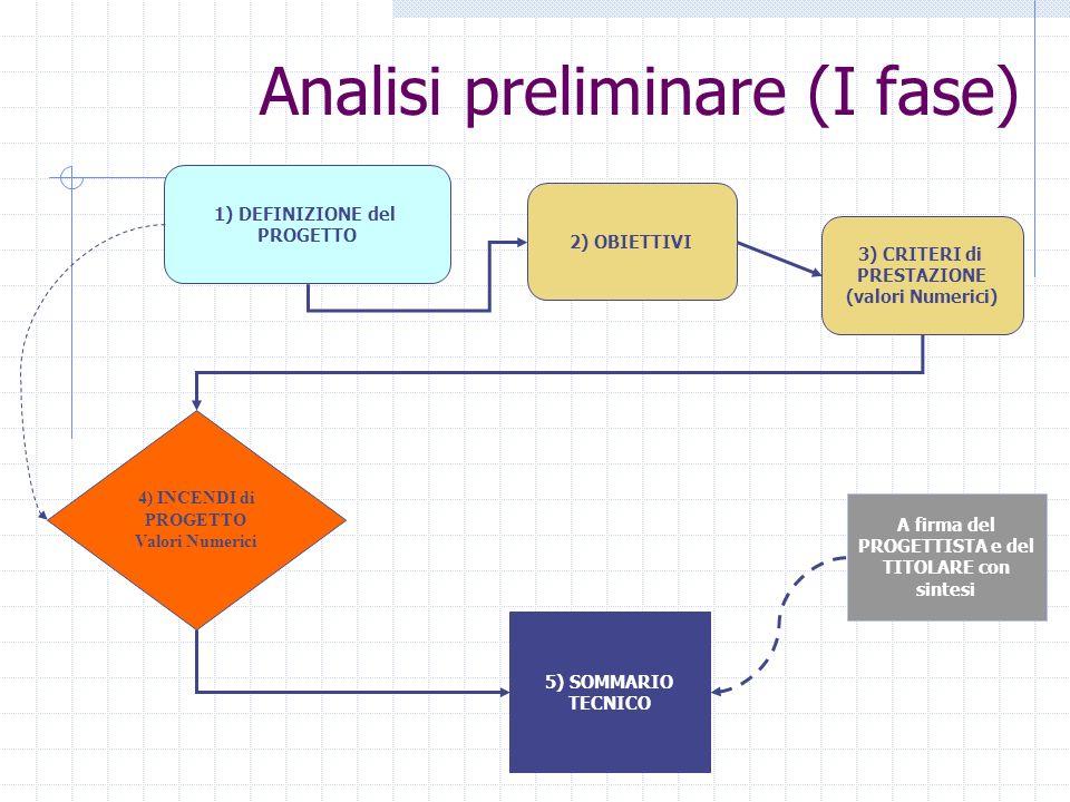 Analisi preliminare (I fase) 1) DEFINIZIONE del PROGETTO 2) OBIETTIVI 5) SOMMARIO TECNICO 4) INCENDI di PROGETTO Valori Numerici A firma del PROGETTIS