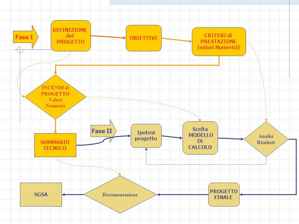 DEFINIZIONE del PROGETTO OBIETTIVI SOMMARIO TECNICO INCENDI di PROGETTO Valori Numerici CRITERI di PRESTAZIONE (valori Numerici) Fase II Scelta MODELL