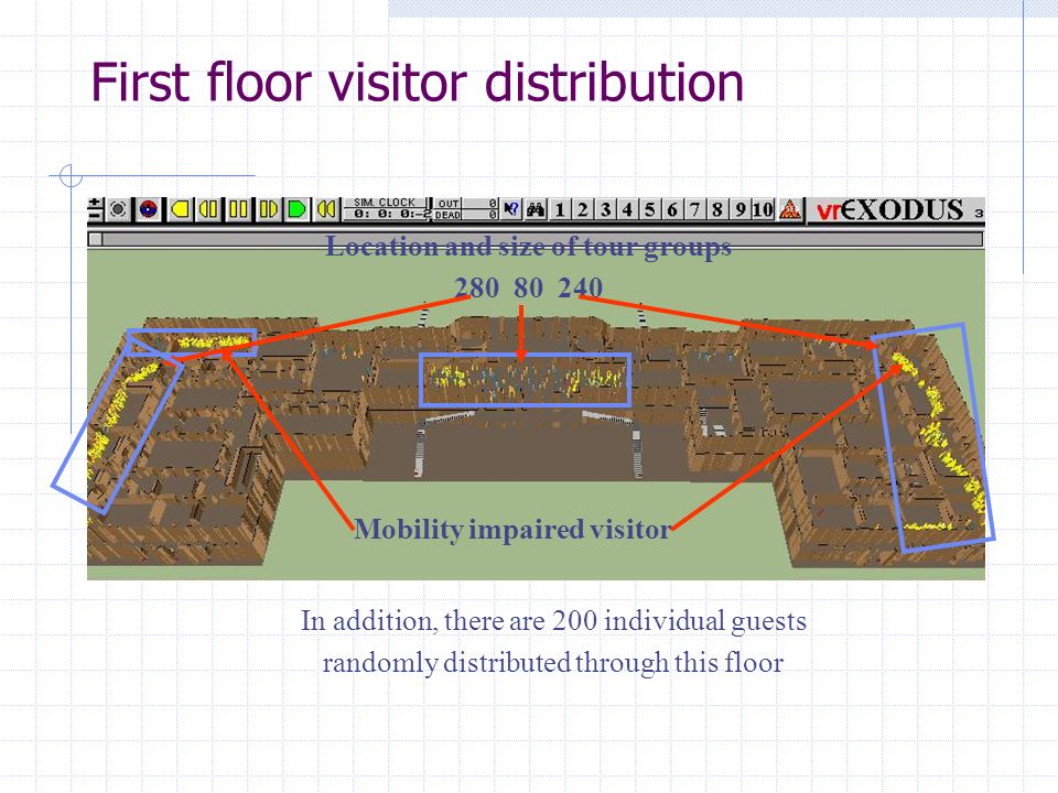 First floor visitor distribution Location and size of tour groups 280 80 240 Mobility impaired visitor In addition, there are 200 individual guests randomly distributed through this floor