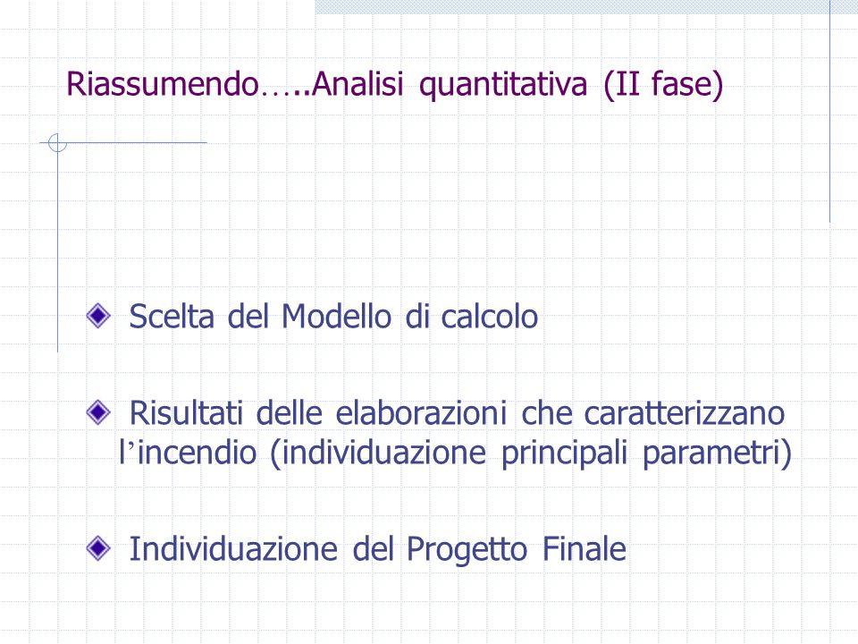 Riassumendo …..Analisi quantitativa (II fase) Scelta del Modello di calcolo Risultati delle elaborazioni che caratterizzano l incendio (individuazione