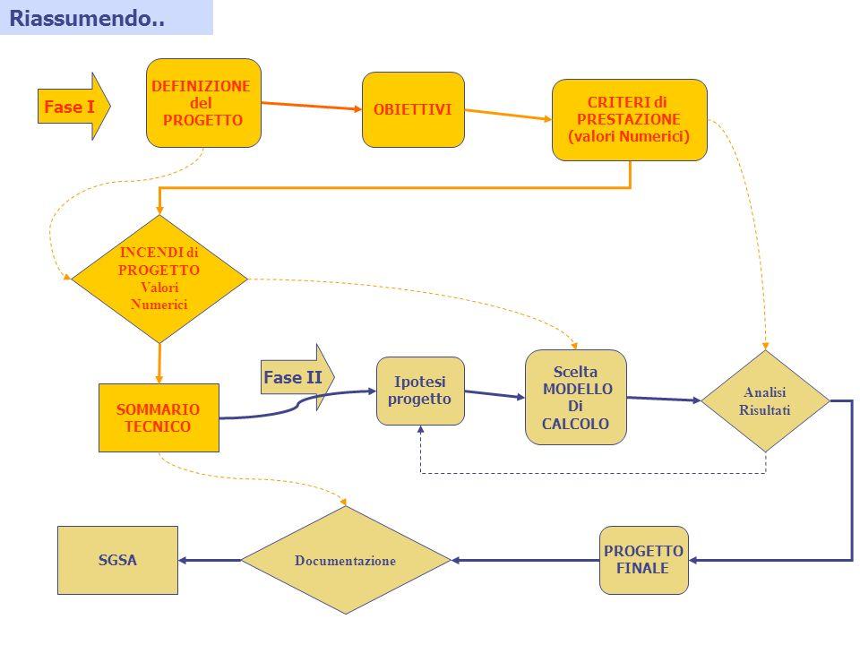 Riassumendo.. DEFINIZIONE del PROGETTO OBIETTIVI SOMMARIO TECNICO INCENDI di PROGETTO Valori Numerici CRITERI di PRESTAZIONE (valori Numerici) Fase II