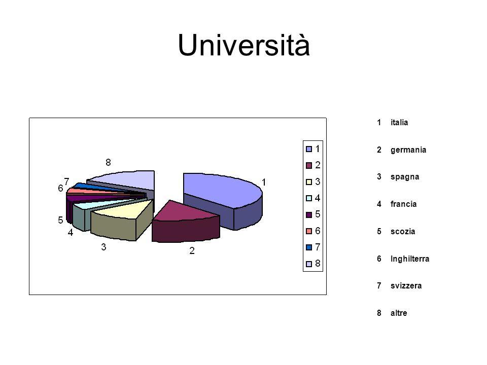 Università 1italia 2germania 3spagna 4francia 5scozia 6Inghilterra 7svizzera 8altre