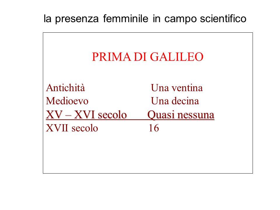 PRIMA DI GALILEO Antichità Una ventina Medioevo Una decina XV – XVI secolo Quasi nessuna XVII secolo 16 la presenza femminile in campo scientifico