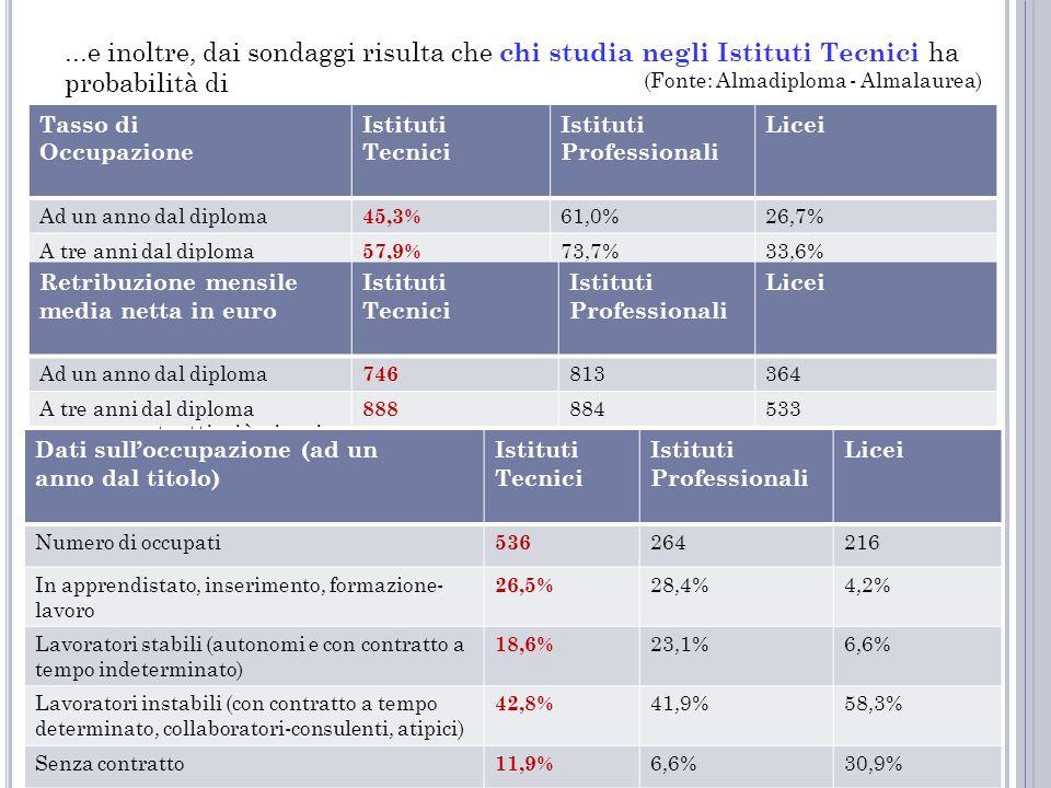 ...e inoltre, dai sondaggi risulta che chi studia negli Istituti Tecnici ha probabilità di trovare un lavoro, prima degli altri … meglio retribuito… T