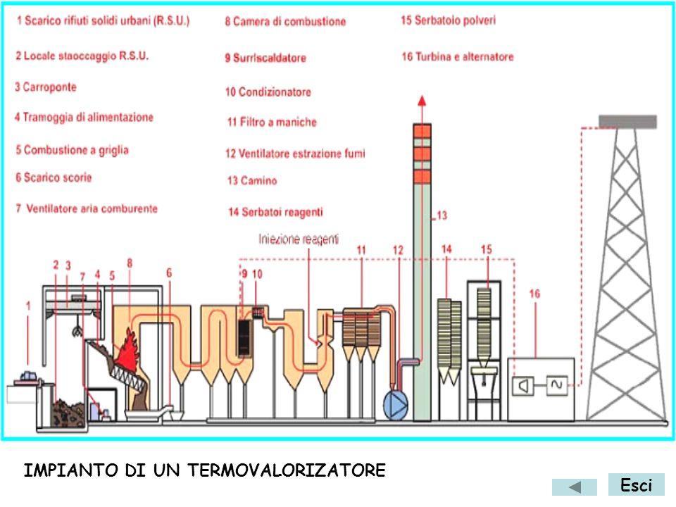 Trattamenti di termovalorizzazione atti al recupero energetico Esci Lo sviluppo dei processi termici di smaltimento ha portato negli anni passati a co