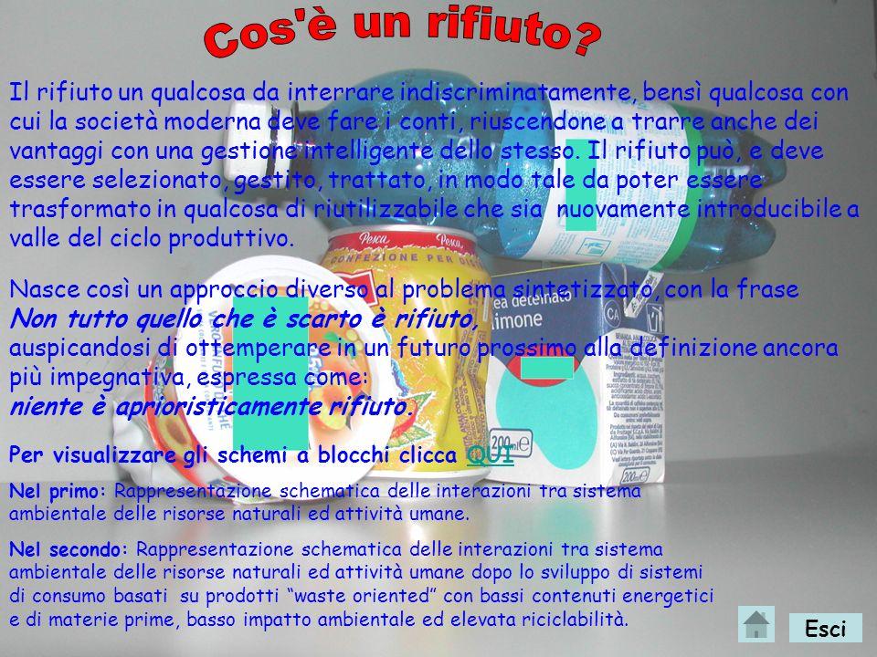 0-Rappresentazione schematica dellinterazione tra sistemi ambientali e attività umane, definizione di rifiuto. 1-Classificazione dei rifiuti secondo l